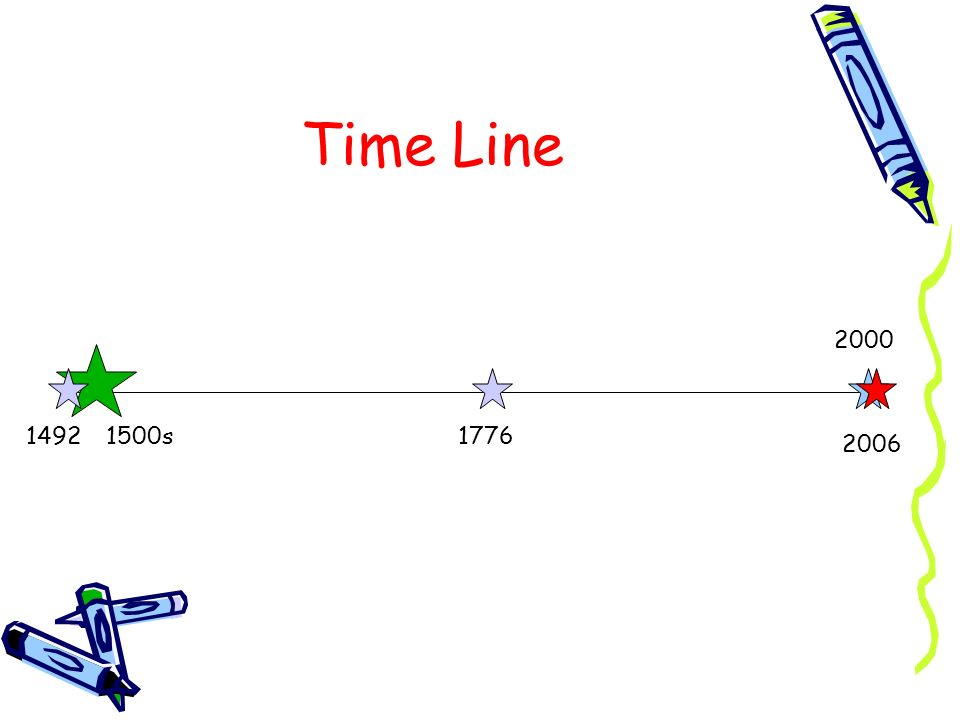 Time Line 2000 1492 1500s 1776 2006