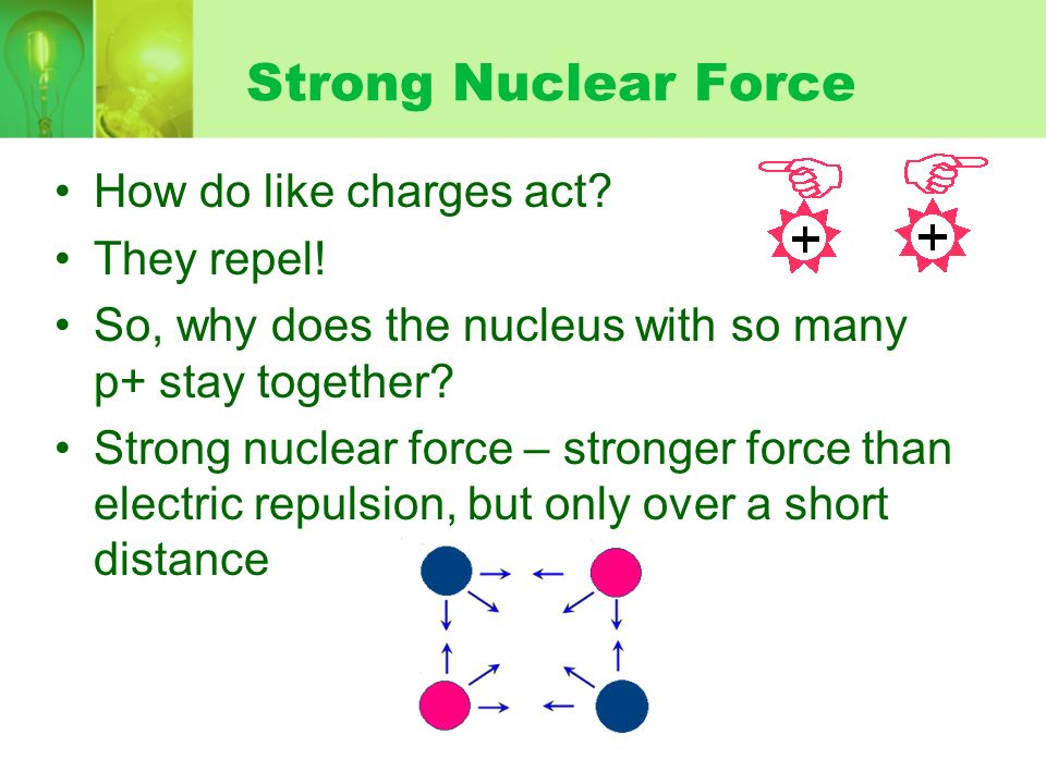 Strong Nuclear Force How do like charges act They repel!