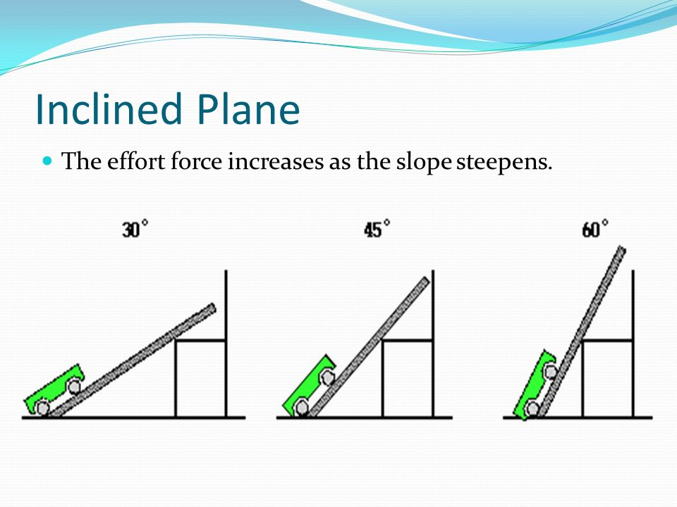 Inclined Plane The effort force increases as the slope steepens.