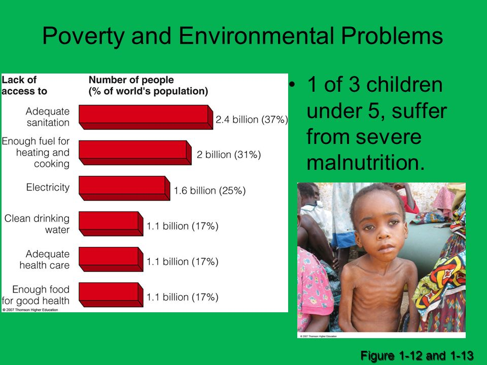 Poverty and Environmental Problems