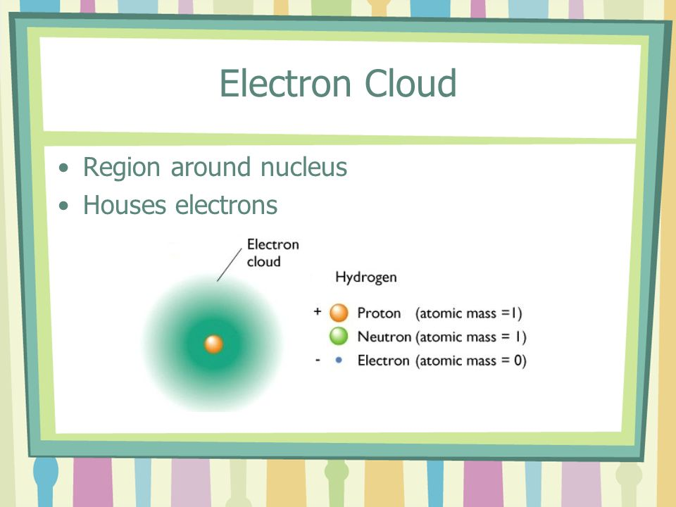 Electron Cloud Region around nucleus Houses electrons