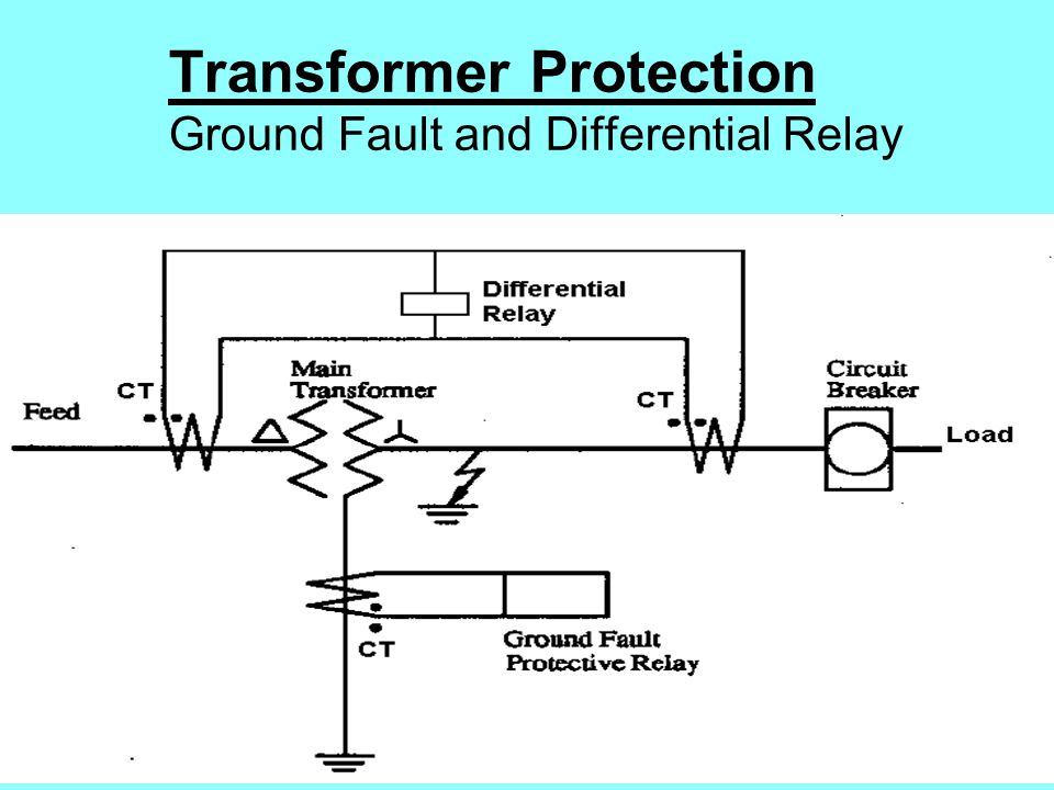 POWER SYSTEM PROTECTION - ppt video online download