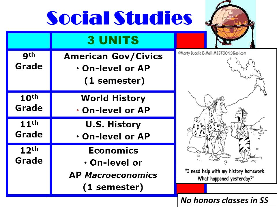 Social Studies 3 UNITS No honors classes in SS 9th Grade