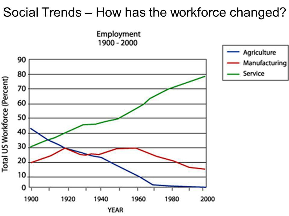 Social Trends – How has the workforce changed