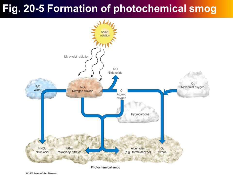 Fig+Formation+of+photochemical+smog area iv pollution iva1 air pollution ppt download