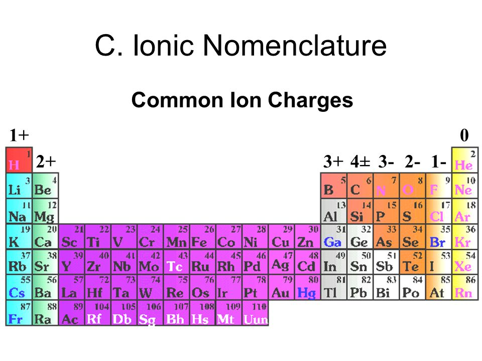 C. Ionic Nomenclature Common Ion Charges 1+ 2+ 3+ 4± 3- 2- 1-