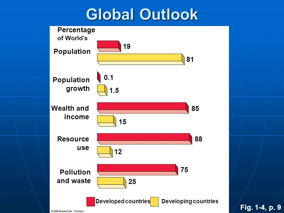 Global Outlook Percentage 19 Population 81 0.1 Population growth 1.5