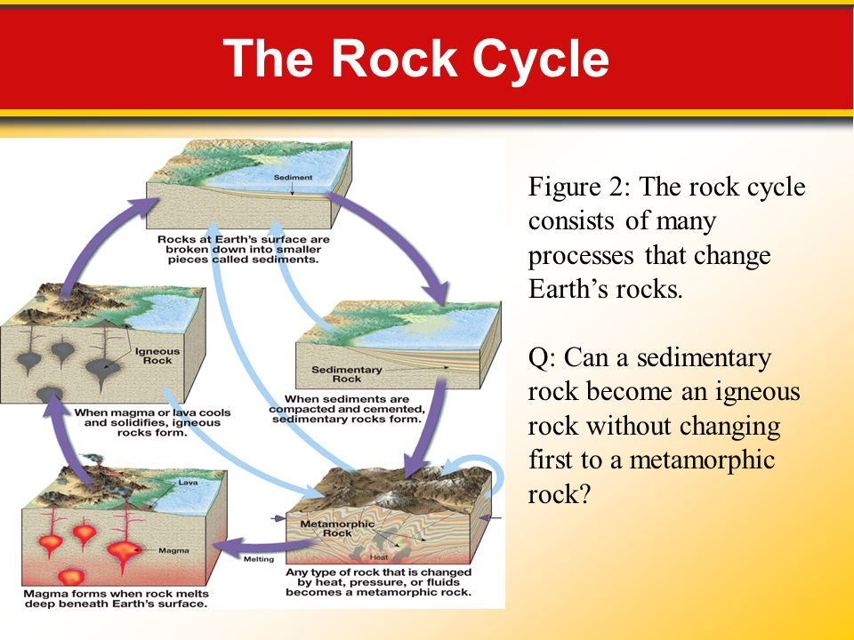 the rock cycle figure 2: the rock cycle consists of many processes that  change earth's