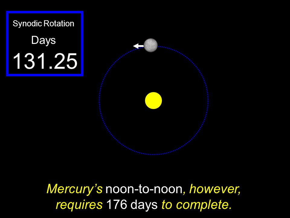 Mercury's noon-to-noon, however, requires 176 days to complete.