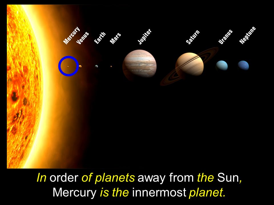 In order of planets away from the Sun, Mercury is the innermost planet.