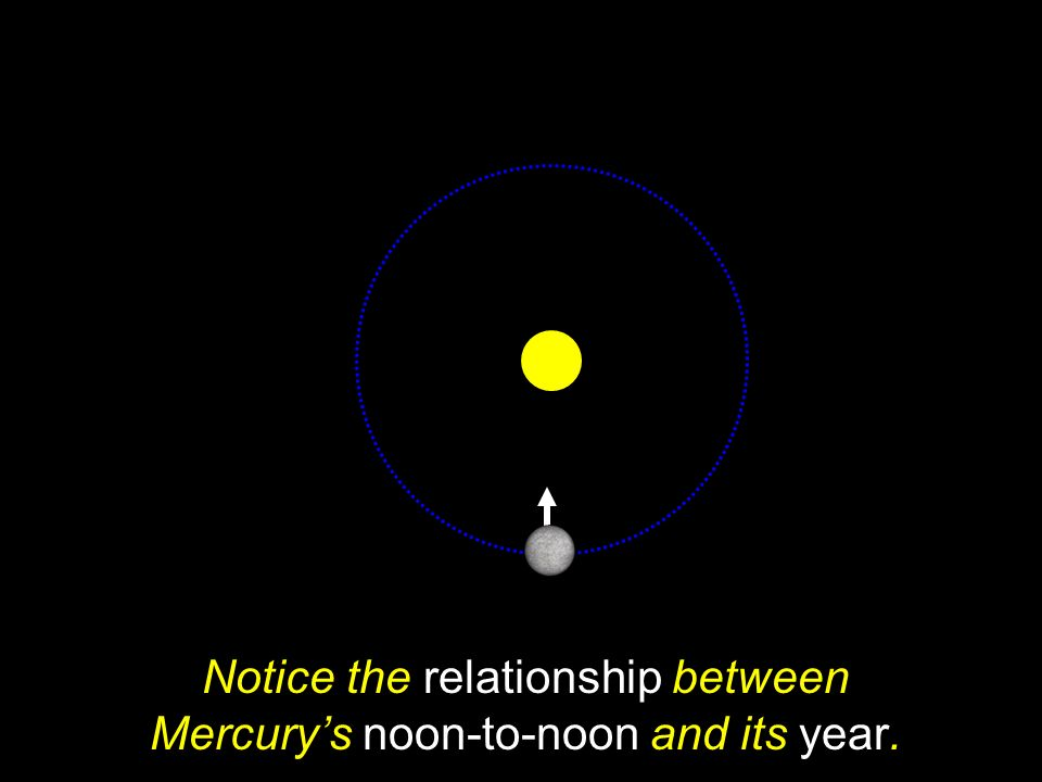 Notice the relationship between Mercury's noon-to-noon and its year.