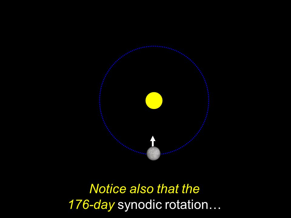 Notice also that the 176-day synodic rotation…