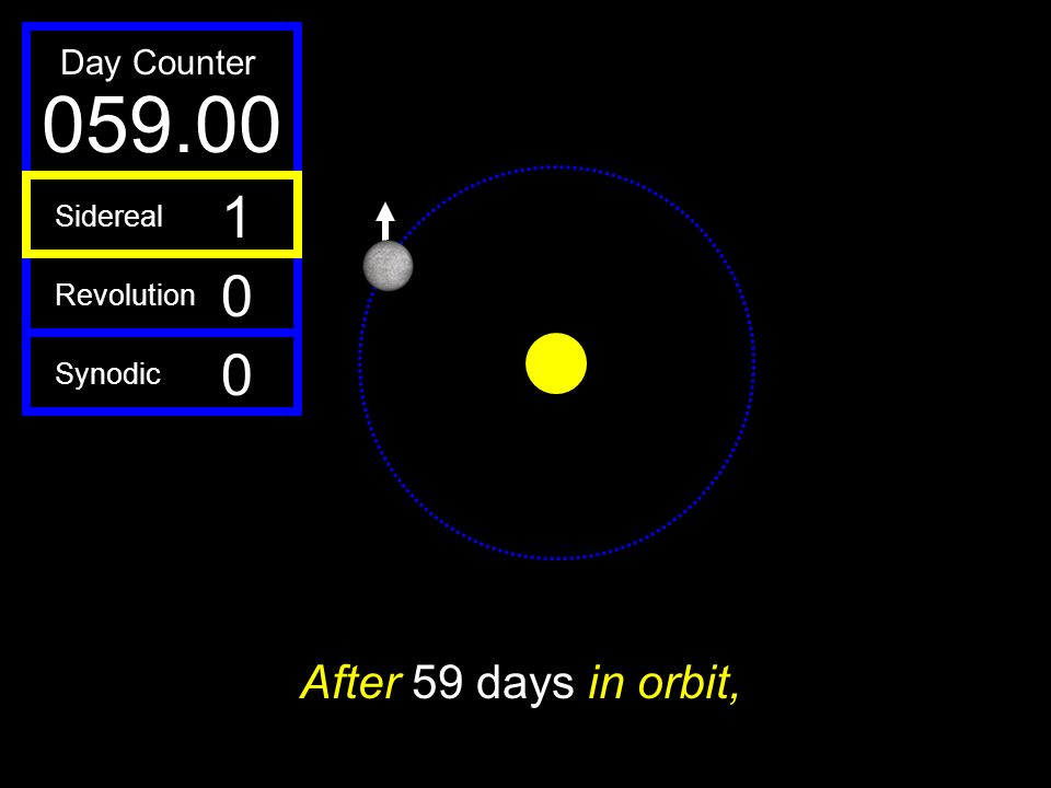 059.00 1 After 59 days in orbit, Day Counter Sidereal Revolution