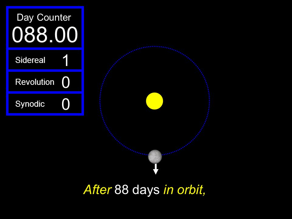 088.00 1 After 88 days in orbit, Day Counter Sidereal Revolution