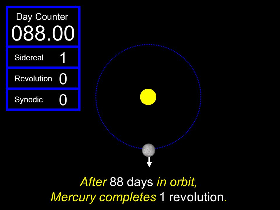 After 88 days in orbit, Mercury completes 1 revolution.
