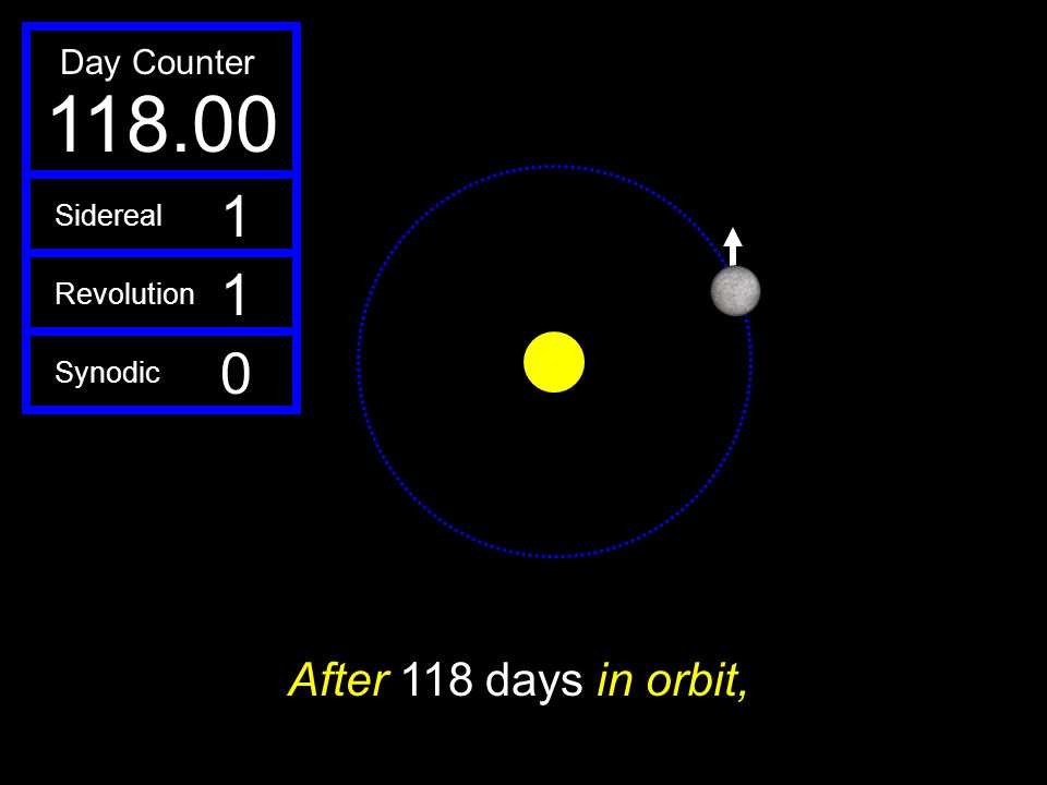 118.00 1 After 118 days in orbit, Day Counter Sidereal Revolution