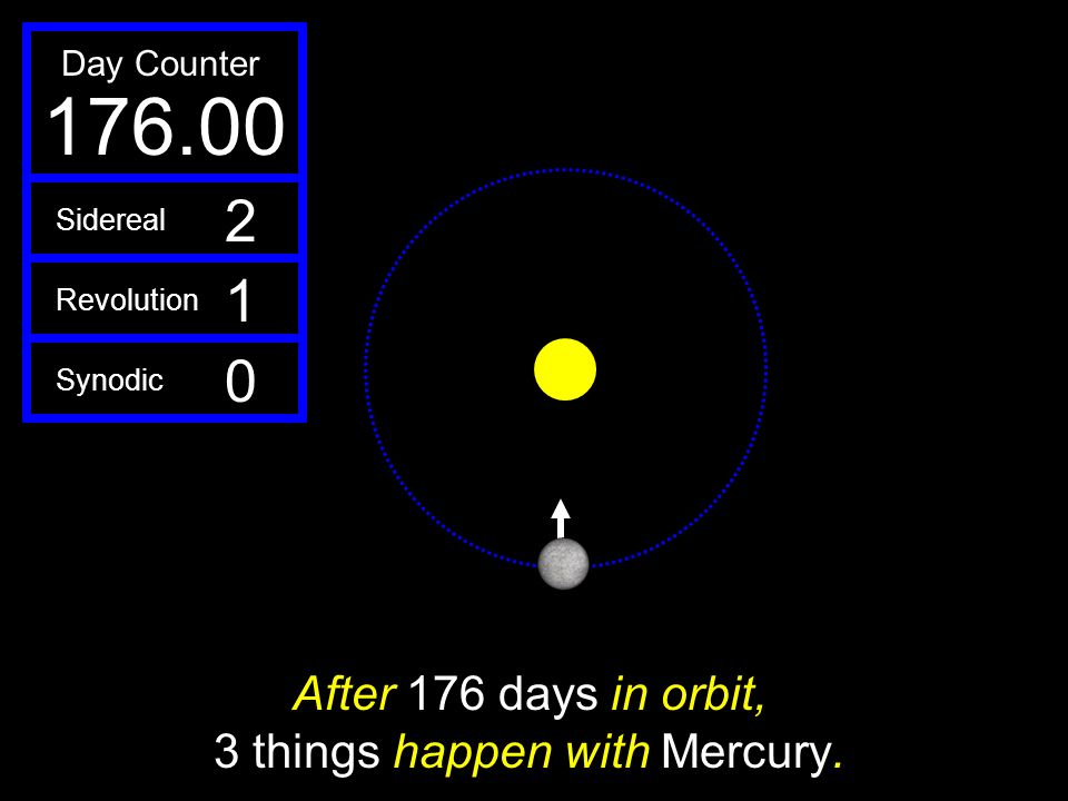 After 176 days in orbit, 3 things happen with Mercury.