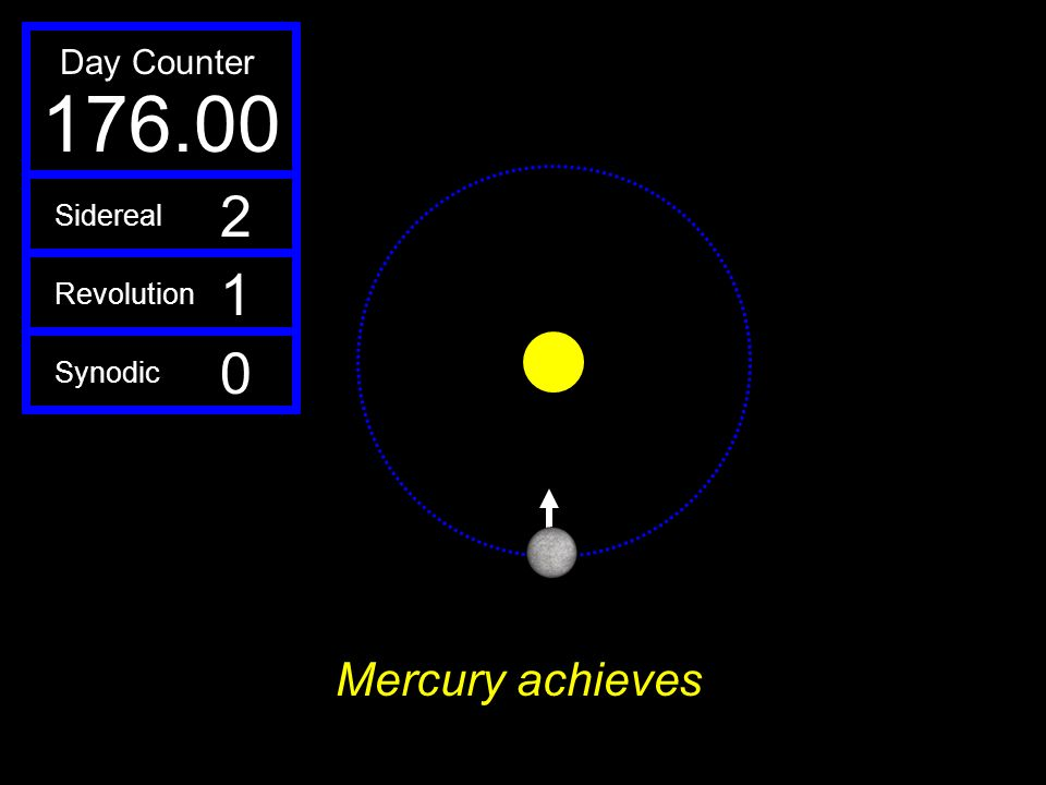 Day Counter 176.00 2 Sidereal 1 Revolution Synodic Mercury achieves