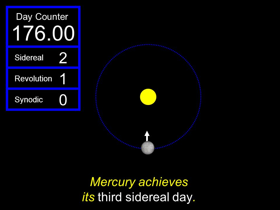 Mercury achieves its third sidereal day.