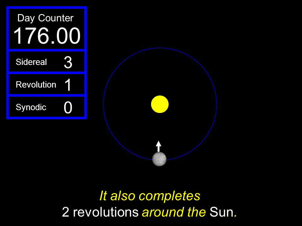 It also completes 2 revolutions around the Sun.