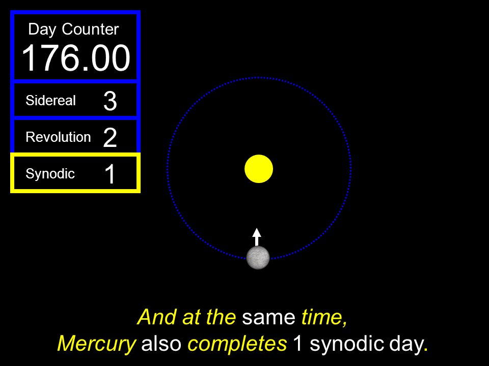 And at the same time, Mercury also completes 1 synodic day.
