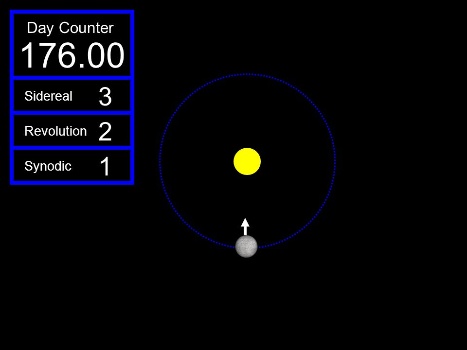 Day Counter 176.00 3 Sidereal 2 Revolution 1 Synodic