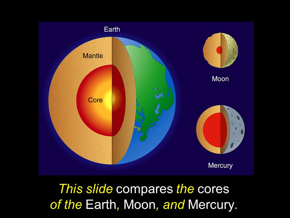 This slide compares the cores of the Earth, Moon, and Mercury.