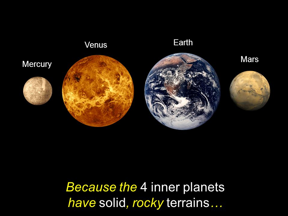 Because the 4 inner planets have solid, rocky terrains…