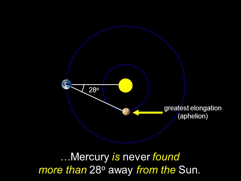 …Mercury is never found more than 28o away from the Sun.