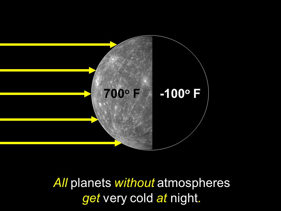 All planets without atmospheres get very cold at night.