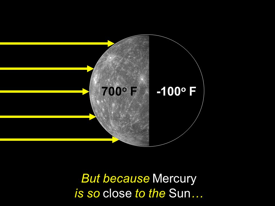 But because Mercury is so close to the Sun…