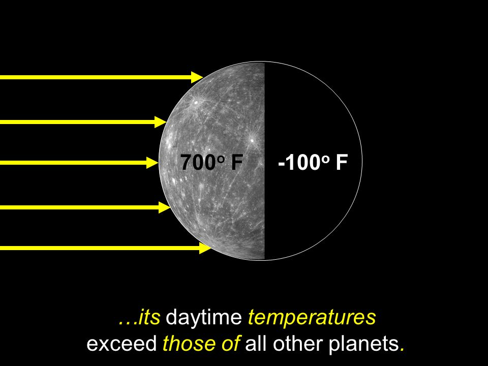 …its daytime temperatures exceed those of all other planets.