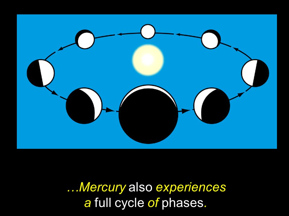 …Mercury also experiences a full cycle of phases.