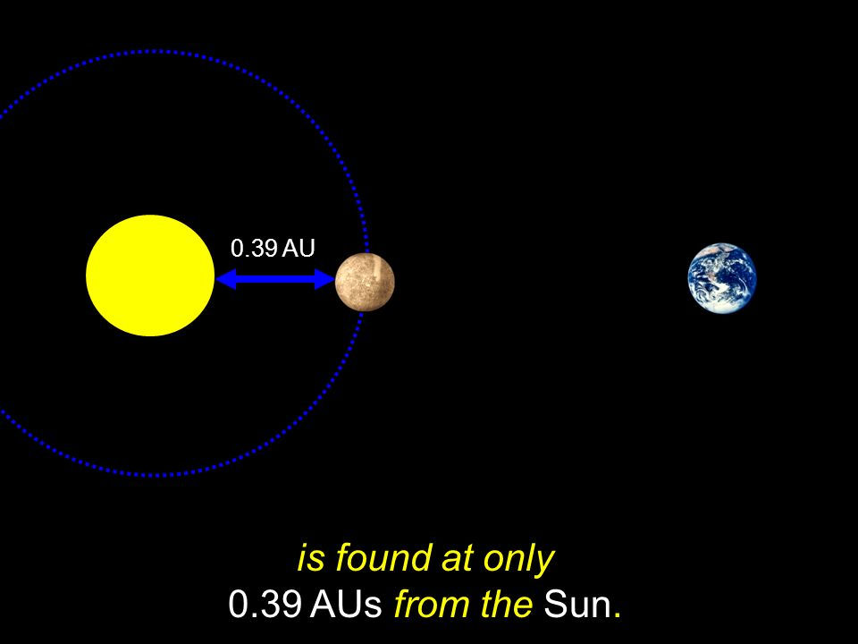 is found at only 0.39 AUs from the Sun.