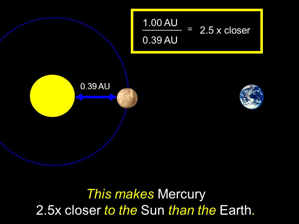 This makes Mercury 2.5x closer to the Sun than the Earth.