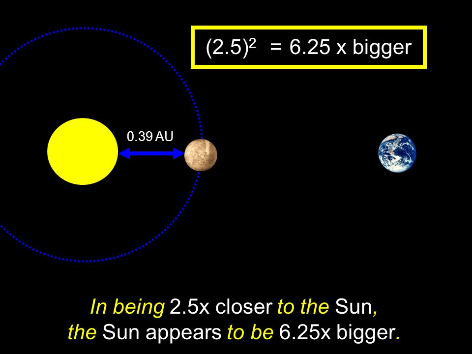 In being 2.5x closer to the Sun, the Sun appears to be 6.25x bigger.