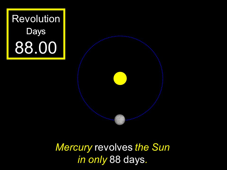 Mercury revolves the Sun in only 88 days.