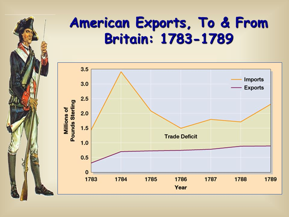 American Exports, To & From Britain: 1783-1789