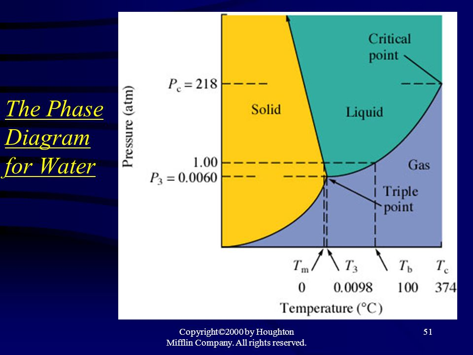 The Phase Diagram for Water