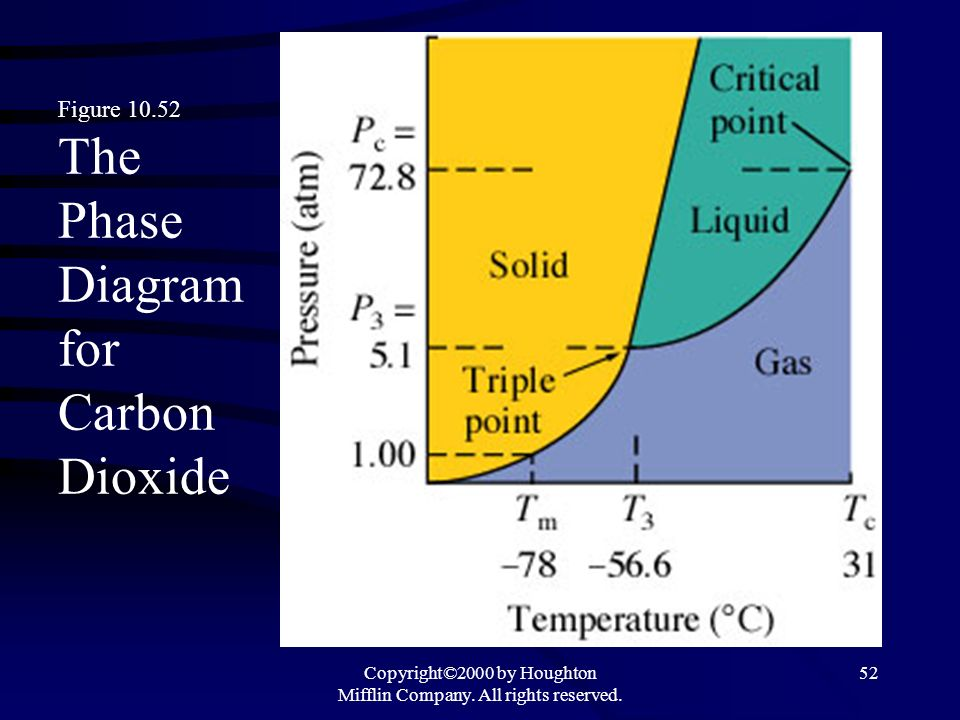 Figure 10.52 The Phase Diagram for Carbon Dioxide