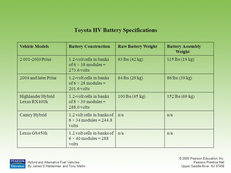 Toyota Hv Battery Specifications