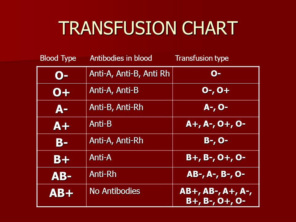 Transfusion Chart O A B Ab Anti