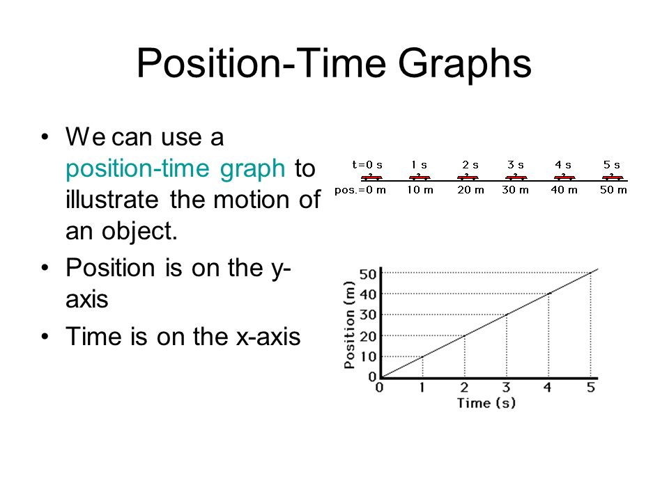 Position-Time Graphs We can use a position-time graph to illustrate the motion of an object. Position is on the y-axis.