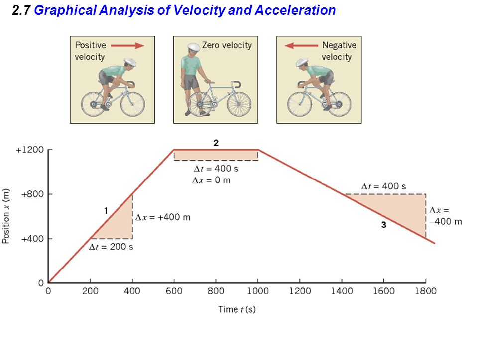 2.7 Graphical Analysis of Velocity and Acceleration