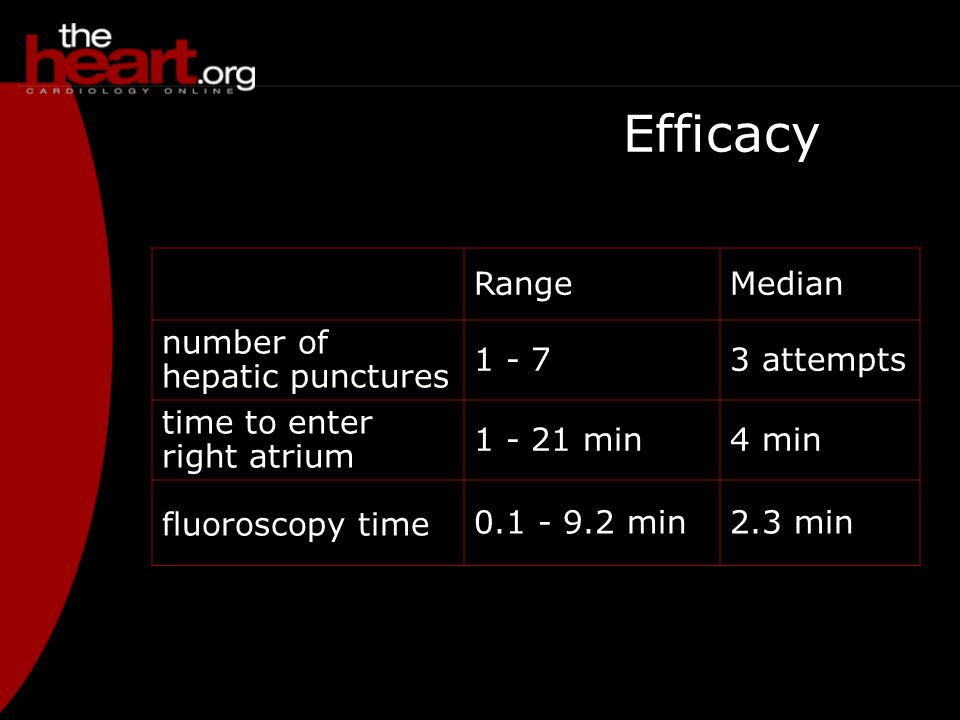 Efficacy Range Median number of hepatic punctures 1 - 7 3 attempts