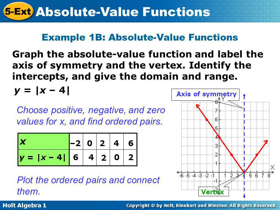 Example 1B: Absolute-Value Functions