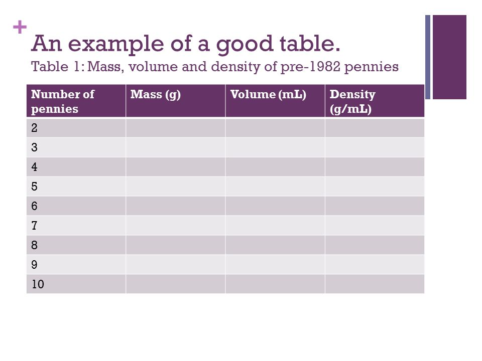 An example of a good table