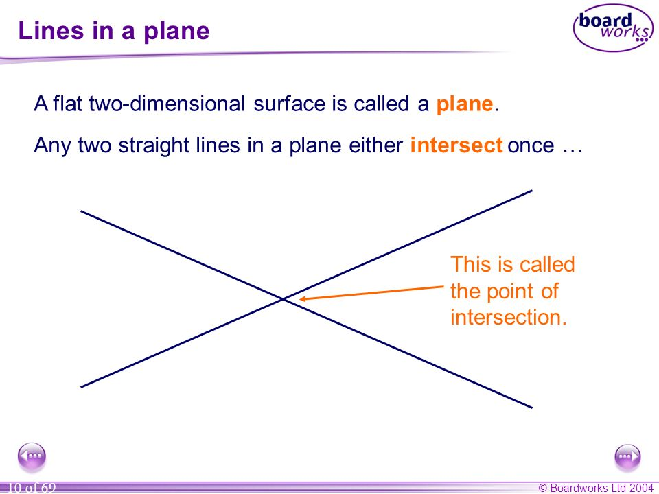 Lines in a plane A flat two-dimensional surface is called a plane.