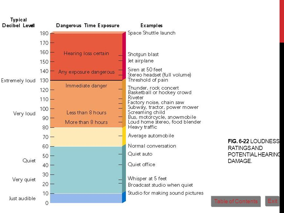 Fig. 6-22 Loudness ratings and potential hearing damage.