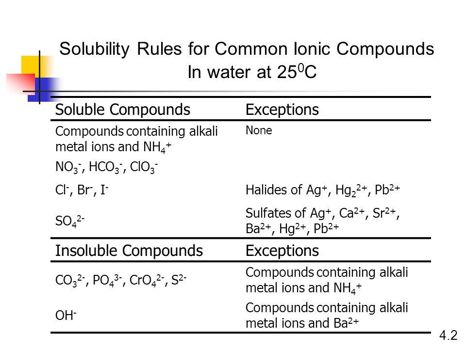 Solubility Rules for Common Ionic Compounds In water at 250C